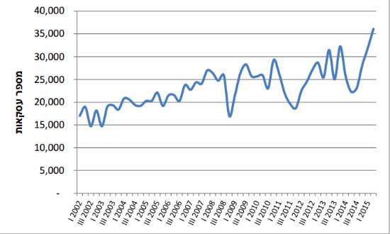 רכישת דירות 2015-2002, רבעוני
